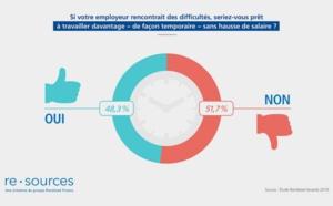 En France, 70 % des salariés à temps plein travaillent plus de 35 heures par semaine