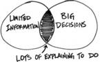 Le management par le sens : une réponse au vide stratégique ?